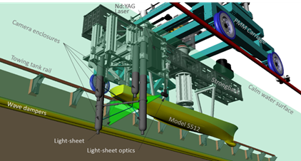This image shows a graphical rendering of the experimental setup showing the PMM carriage, model 5512, and the TPIV arrangement in the IIHR towing tank.