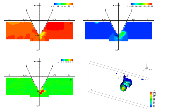 These following images show planar views of the phase-averaged axial velocity (top left), turbulent kinetic energy (top right), axial vorticity (bottom left) measured at station x = 0.12 and the zoomed-in view of the volumetric iso-Q surfaces of the vortices.
