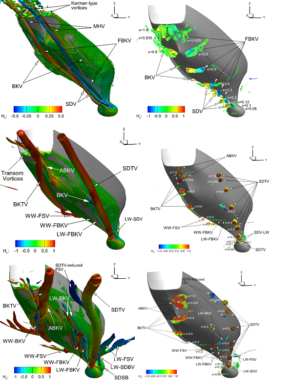 These figures show the iso-Q surfaces colored by the normalized helicity level Hn for  = 0 (top), 10 (middle) and 20 (bottom) by CFDShip-Iowa anisotropic DES on 84M grid (left) and TPIV (right).