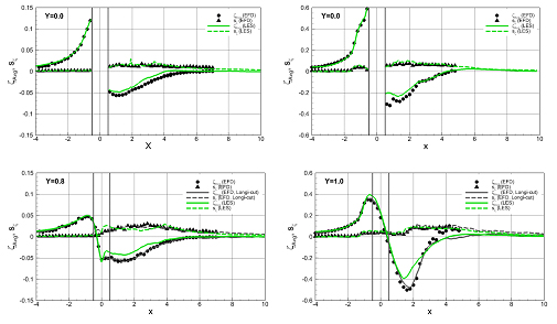 These images show the streamwise profiles of the free surface mean elevation AVG and RMS fluctuation s along the cuts Y = 0 (top) and Y = 0.8 D (bottom) for the sub-critical (left) and critical (right) Re conditions and the comparisons between the experiment (EFD) and the LES simulations.